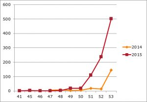 Resultaten vanuit het vuurwerkmeldpunt Huizen voor jaarwisseling 2015/2016.